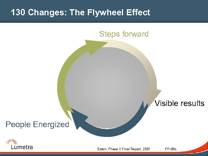 130 Changes: The Flywheel Effect Steps forward Visible results People Energized Eaton, Phase II