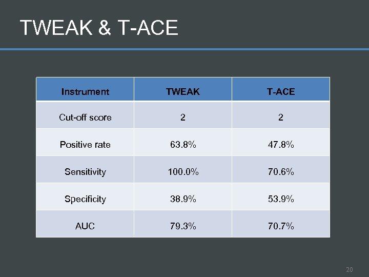 TWEAK & T-ACE Instrument TWEAK T-ACE Cut-off score 2 2 Positive rate 63. 8%