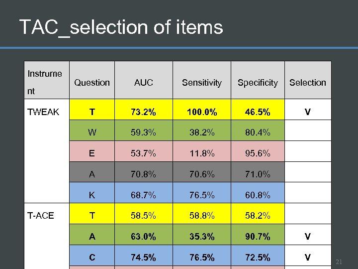 TAC_selection of items Instrume Question AUC Sensitivity Specificity Selection TWEAK T 73. 2% 100.