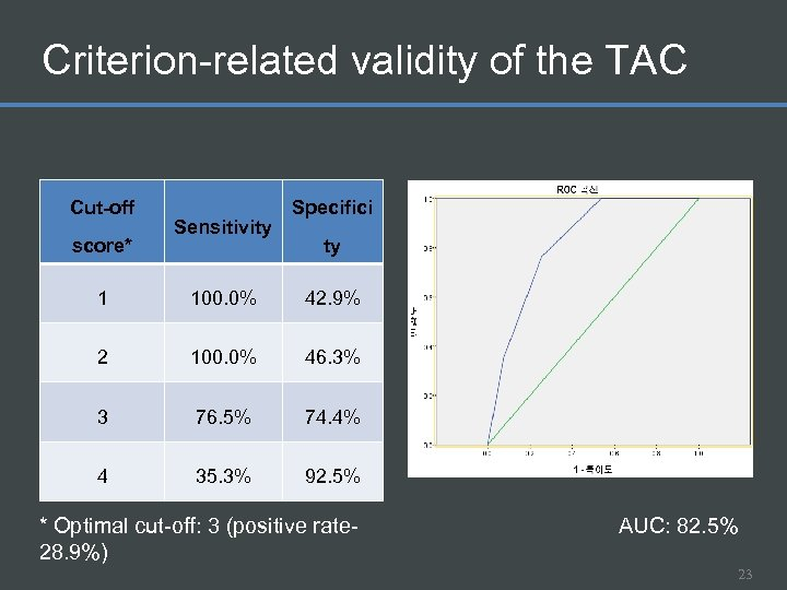 Criterion-related validity of the TAC Cut-off score* Sensitivity Specifici ty 1 100. 0% 42.