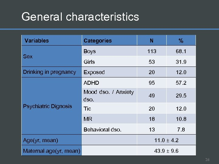 General characteristics Variables 113 68. 1 Girls 53 31. 9 Exposed 20 12.
