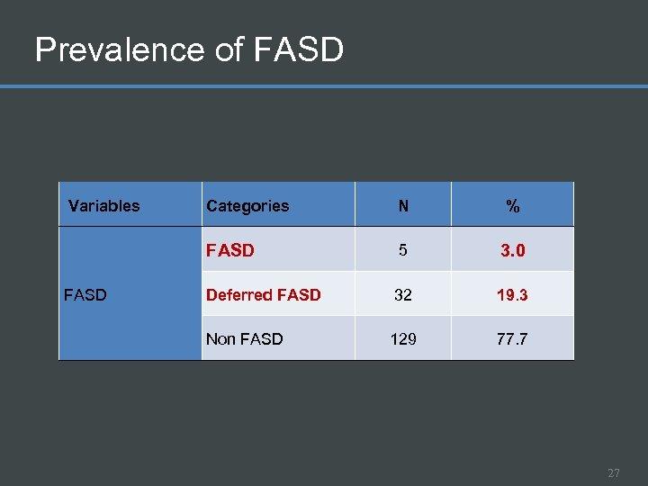Prevalence of FASD Variables N % FASD Categories 5 3. 0 Deferred FASD 32