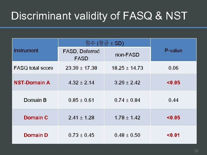 Discriminant validity of FASQ & NST 점수 (평균 ± SD) Instrument P-value FASD, Deferred