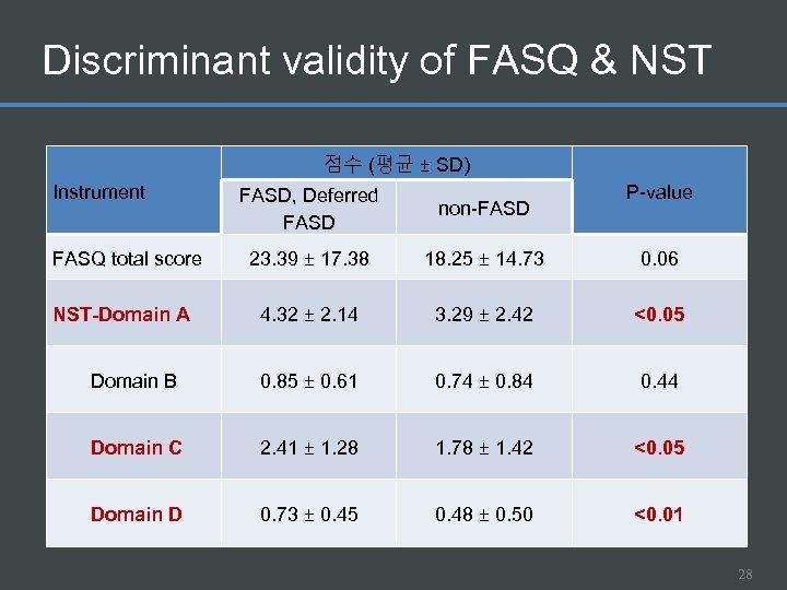 Discriminant validity of FASQ & NST 점수 (평균 ± SD) Instrument P-value FASD, Deferred