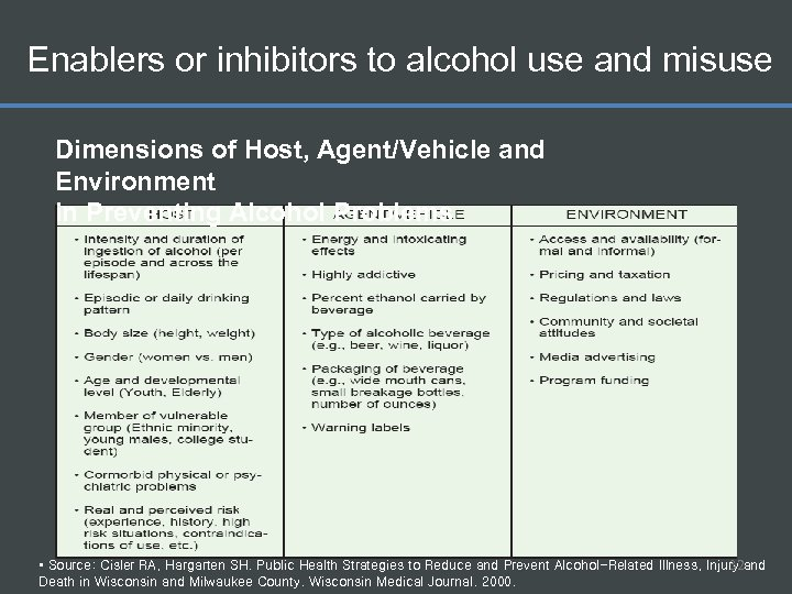 Enablers or inhibitors to alcohol use and misuse Dimensions of Host, Agent/Vehicle and Environment