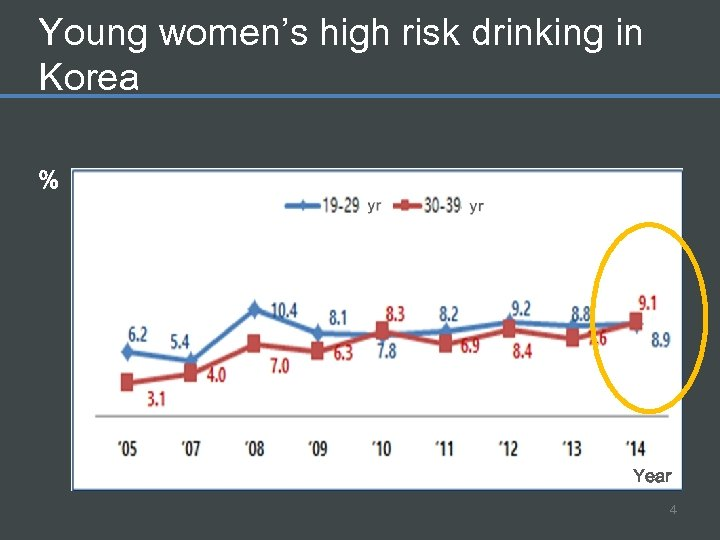 Young women's high risk drinking in Korea % Year 4