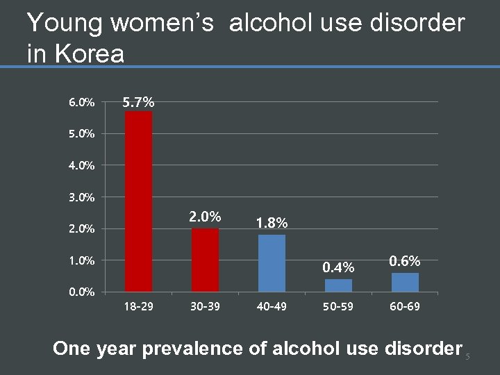 Young women's alcohol use disorder in Korea 6. 0% 5. 7% 5. 0% 4.