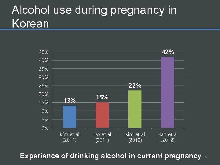 Alcohol use during pregnancy in Korean 42% 45% 40% 35% 30% 22% 25% 20%