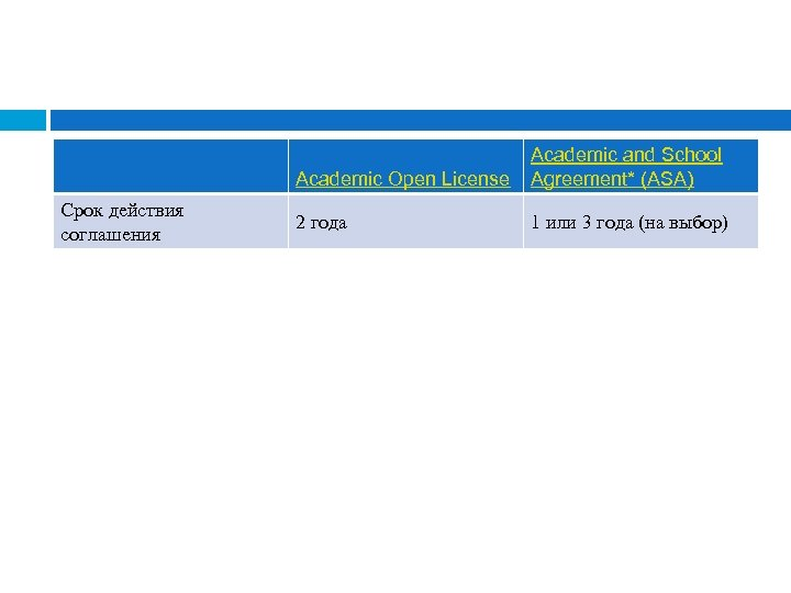 Academic Open License Срок действия соглашения Academic and School Agreement* (ASA) 2 года 1