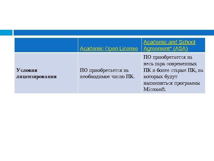 Academic Open License Условия лицензирования ПО приобретается на необходимое число ПК. Academic and School