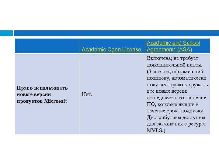 Academic Open License Право использовать новые версии продуктов Microsoft Нет. Academic and School Agreement*