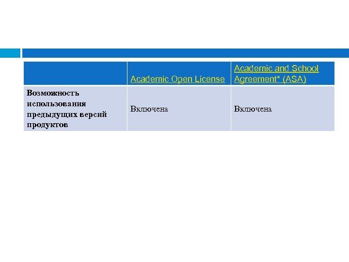 Academic Open License Возможность использования предыдущих версий продуктов Academic and School Agreement* (ASA) Включена