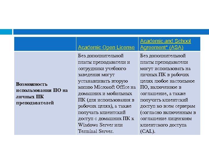 Academic Open License Возможность использования ПО на личных ПК преподавателей Academic and School Agreement*