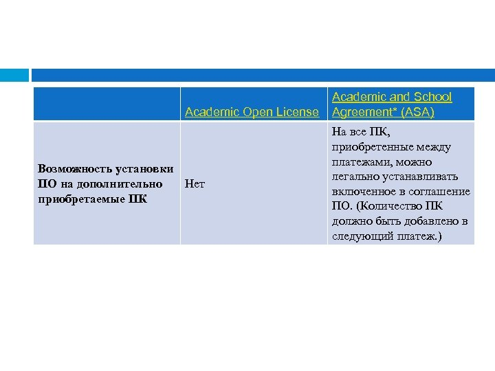 Academic Open License Возможность установки ПО на дополнительно Нет приобретаемые ПК Academic and School