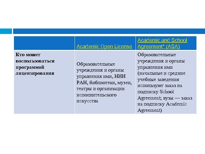 Academic Open License Кто может воспользоваться программой лицензирования Academic and School Agreement* (ASA) Образовательные