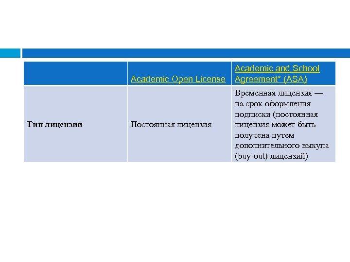 Academic Open License Тип лицензии Постоянная лицензия Academic and School Agreement* (ASA) Временная лицензия