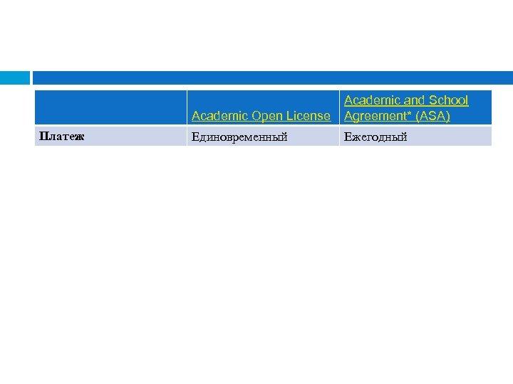 Academic Open License Платеж Academic and School Agreement* (ASA) Единовременный Ежегодный