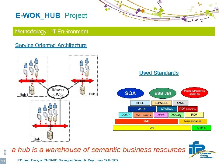 E-WOK_HUB Project Methodology : IT Environment Service Oriented Architecture © IFP Used Standards