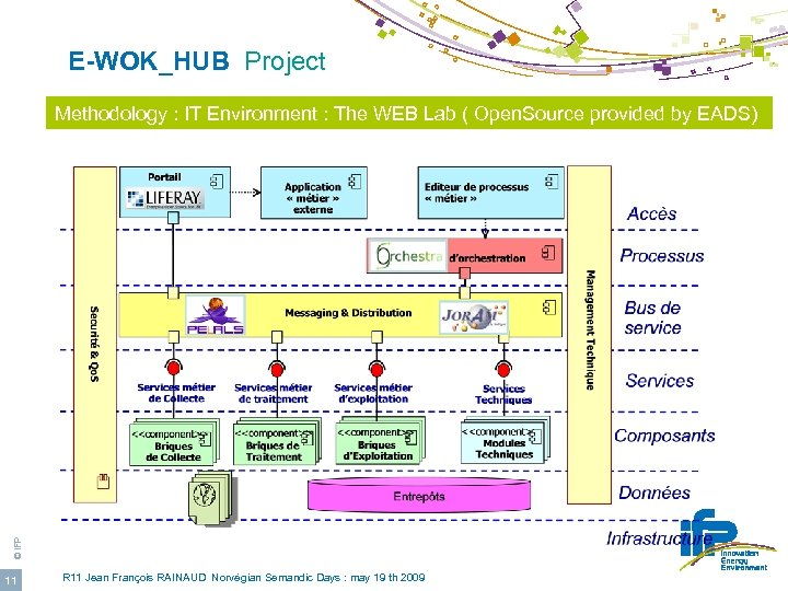E-WOK_HUB Project © IFP Methodology : IT Environment : The WEB Lab (
