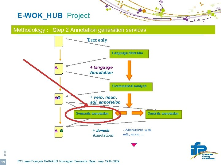 E-WOK_HUB Project Methodology : Step 2 Annotation generation services Text only Language detection