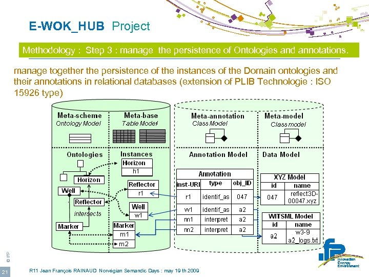 E-WOK_HUB Project Methodology : Step 3 : manage the persistence of Ontologies and