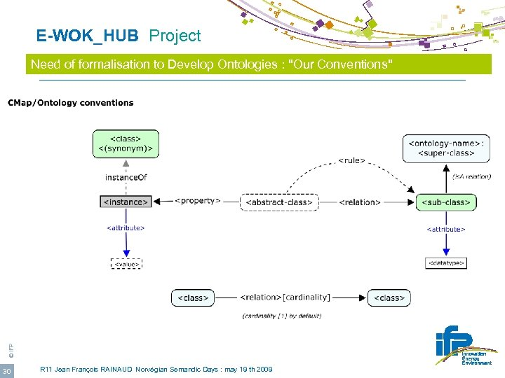 E-WOK_HUB Project © IFP Need of formalisation to Develop Ontologies :