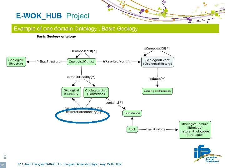 E-WOK_HUB Project © IFP Example of one domain Ontology : Basic Geology 31