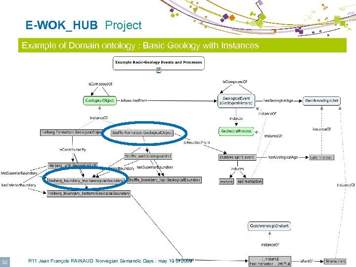 E-WOK_HUB Project © IFP Example of Domain ontology : Basic Geology with Instances