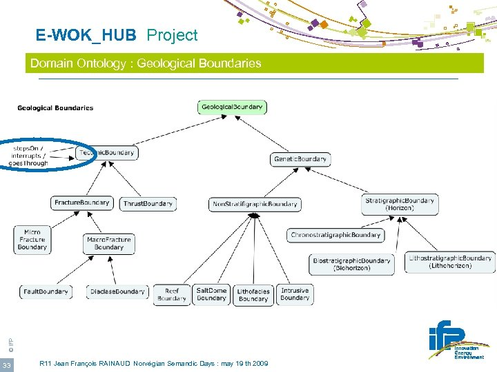 E-WOK_HUB Project © IFP Domain Ontology : Geological Boundaries 33 R 11 Jean