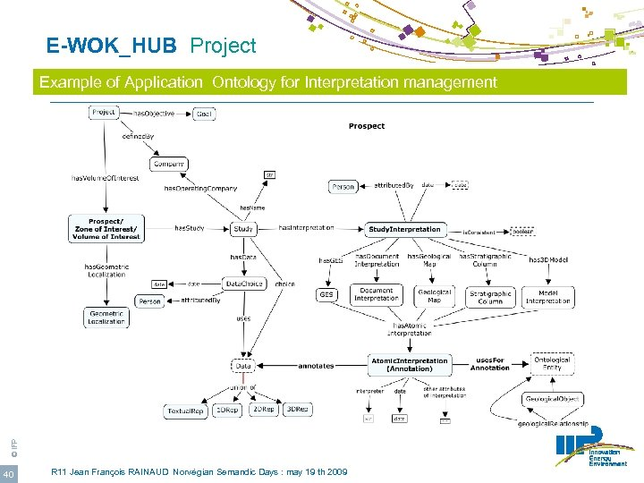 E-WOK_HUB Project © IFP Example of Application Ontology for Interpretation management 40 R