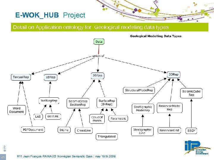E-WOK_HUB Project © IFP Detail on Application ontology for Geological modeling data types