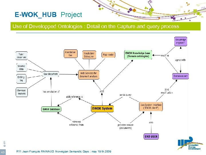 E-WOK_HUB Project © IFP Use of Developped Ontologies : Detail on the Capture