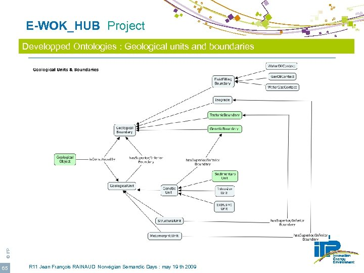 E-WOK_HUB Project © IFP Developped Ontologies : Geological units and boundaries 65 R