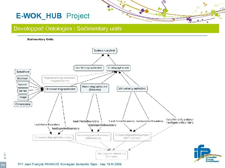 E-WOK_HUB Project © IFP Developped Ontologies : Sedimentary units 66 R 11 Jean