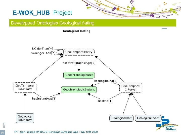E-WOK_HUB Project © IFP Developped Ontologies Geological dating 69 R 11 Jean François