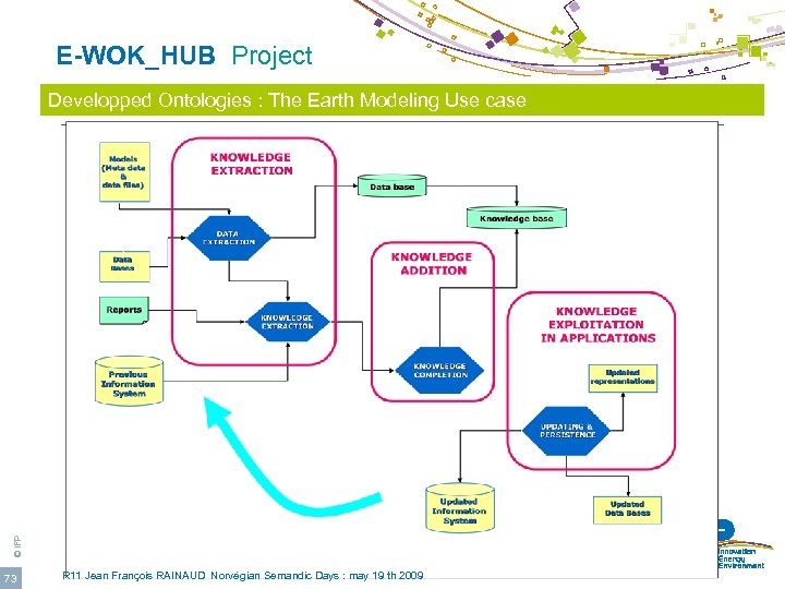 E-WOK_HUB Project © IFP Developped Ontologies : The Earth Modeling Use case 73