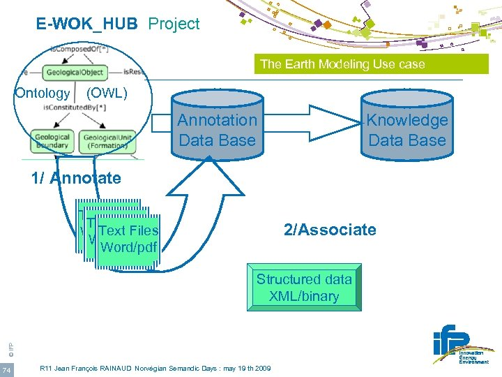 E-WOK_HUB Project The Earth Modeling Use case Ontology (OWL) Annotation Data Base Knowledge