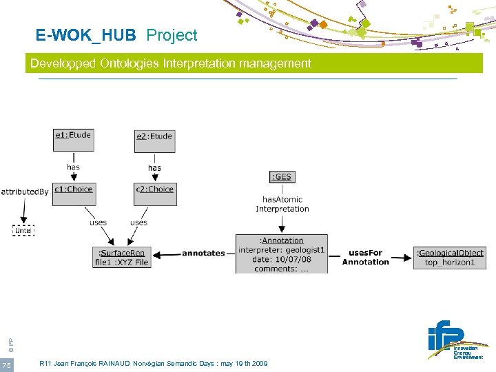 E-WOK_HUB Project © IFP Developped Ontologies Interpretation management 75 R 11 Jean François