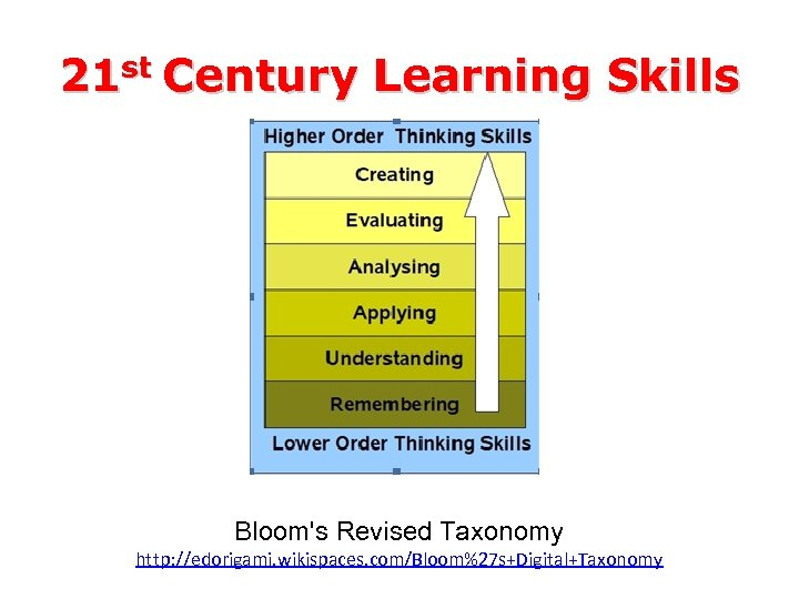 21 st Century Learning Skills Bloom's Revised Taxonomy http: //edorigami. wikispaces. com/Bloom%27 s+Digital+Taxonomy