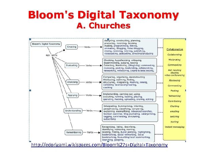Bloom's Digital Taxonomy A. Churches http: //edorigami. wikispaces. com/Bloom%27 s+Digital+Taxonomy