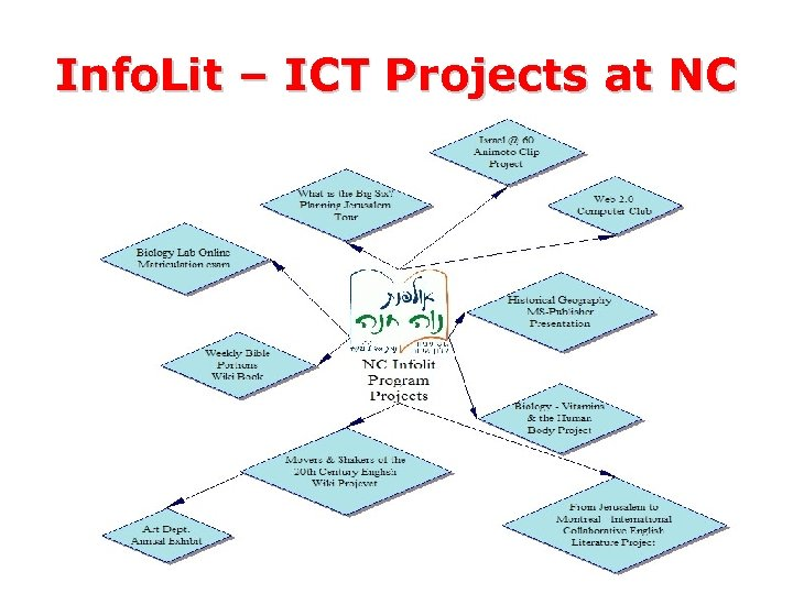 Info. Lit – ICT Projects at NC