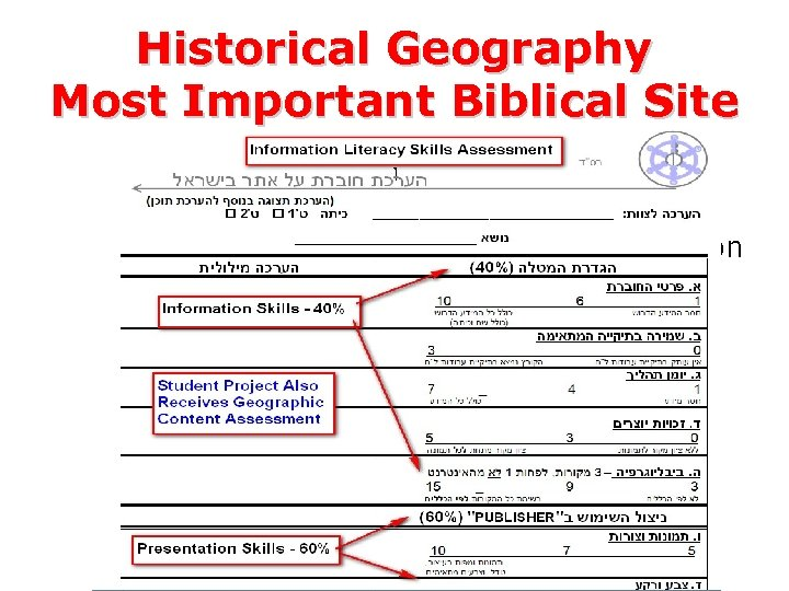 Historical Geography Most Important Biblical Site – Rules of Bibliographic Citation – Planning the