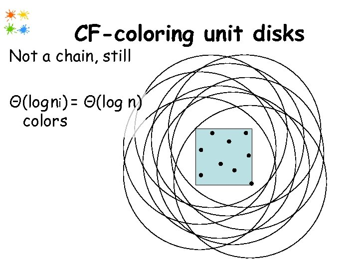 CF-coloring unit disks Not a chain, still Θ(log ni) = Θ(log n) colors