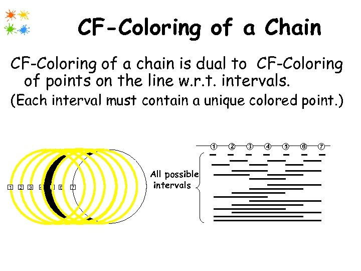 CF-Coloring of a Chain CF-Coloring of a chain is dual to CF-Coloring of points