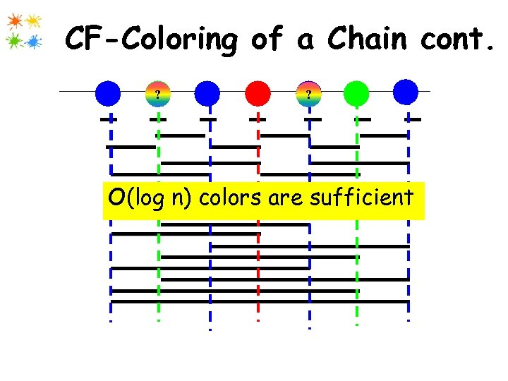 CF-Coloring of a Chain cont. 1 2 ? 3 4 5 ? 6 7