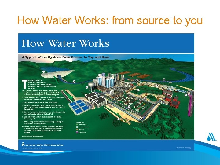 How Water Works: from source to you