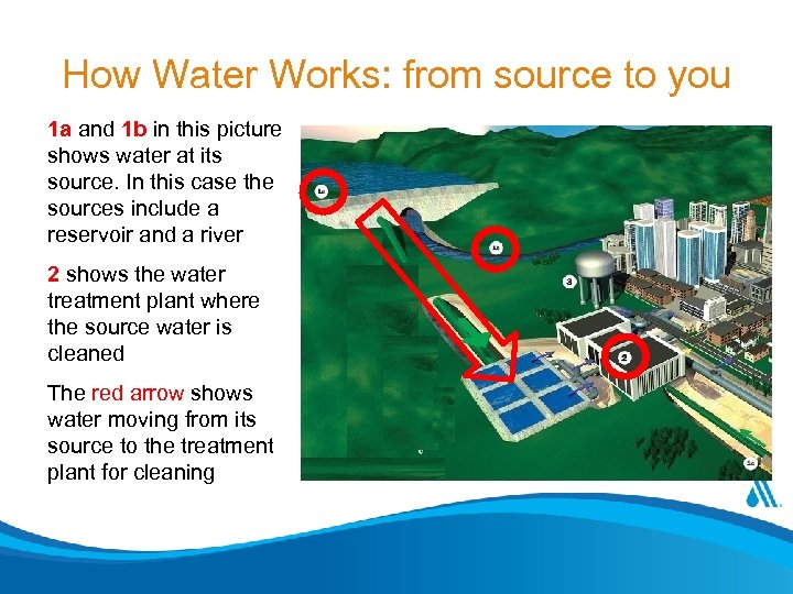 How Water Works: from source to you 1 a and 1 b in this