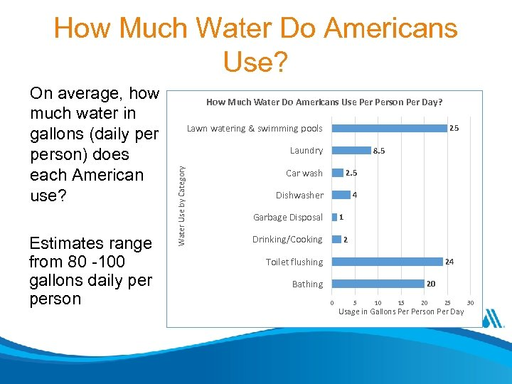 How Much Water Do Americans Use? Estimates range from 80 -100 gallons daily person