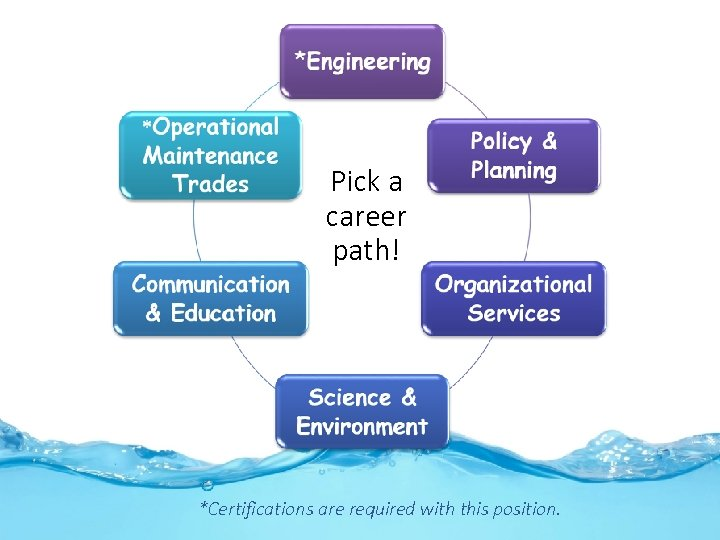 Pick a career path! *Certifications are required with this position.