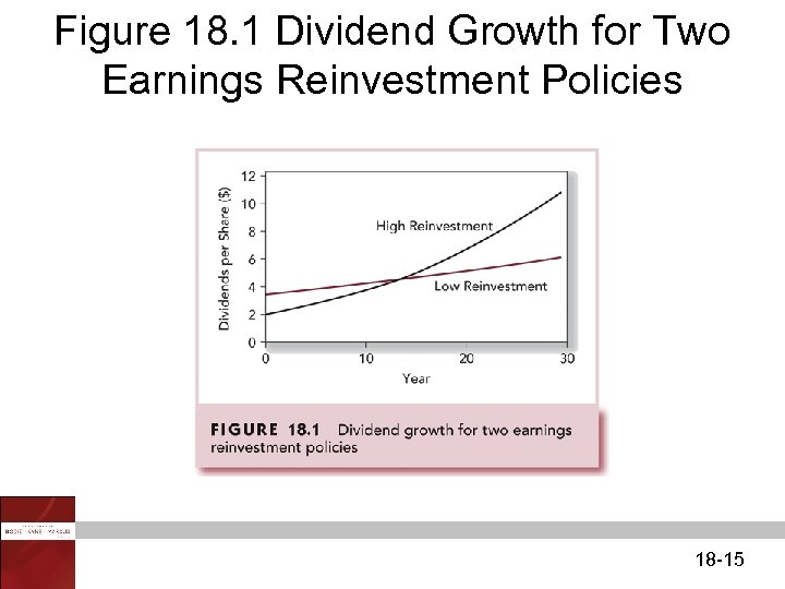 Figure 18. 1 Dividend Growth for Two Earnings Reinvestment Policies 18 -15